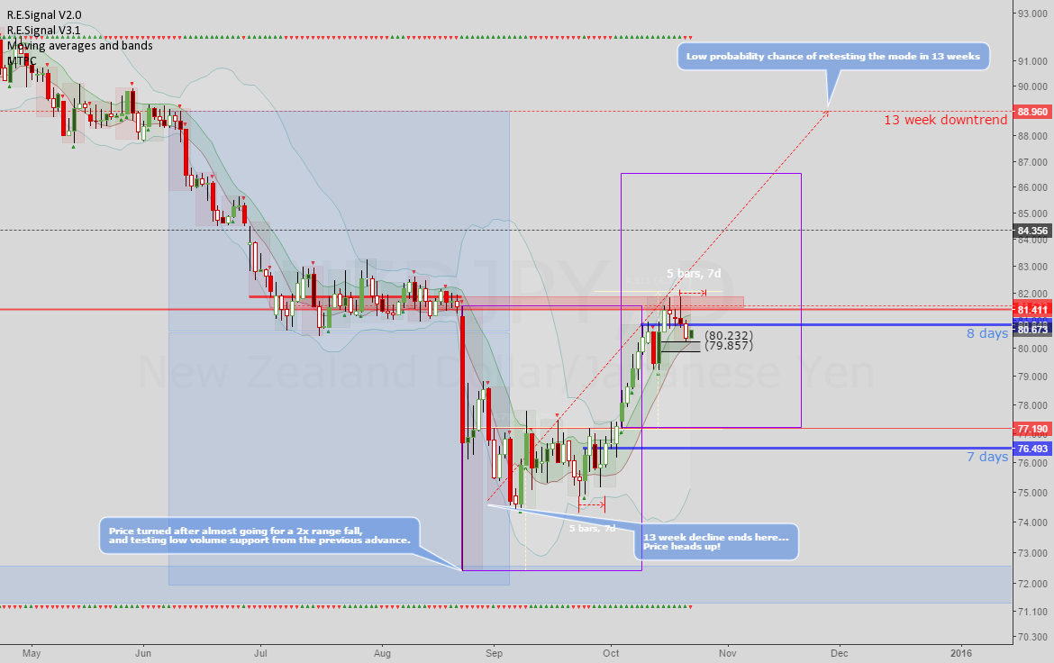 NZDJPY: At a critical juncture