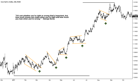EURUSD: Practical Exercise - Gearing and Scaling