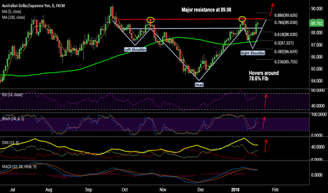 AUDJPY: Inverted H&S on AUD/JPY,  long breakout at 89.10