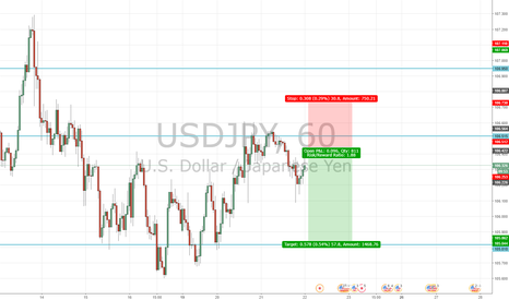 USDJPY: What if the FOMC disappoints