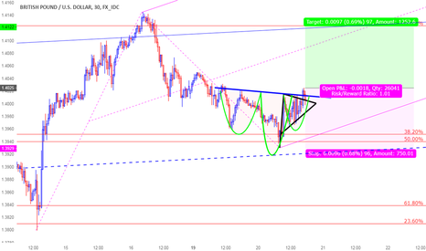 GBPUSD: A great opportunity to go Long GBPUSD
