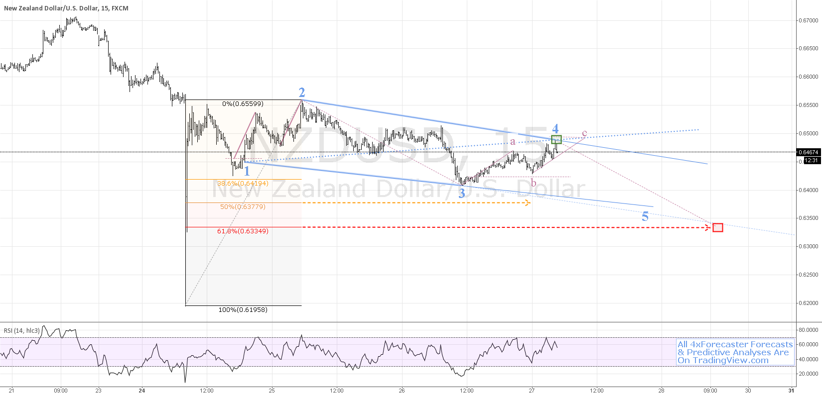 $USD v. $NZD Offers Near Complete Geo At Point-4 Opp | #forex
