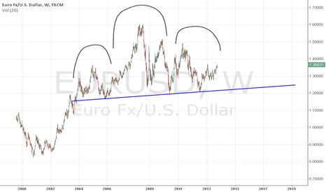 EURUSD: EURO_USD