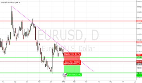 EURUSD: EUR/USD Daily support breakout