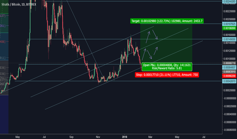 STRATBTC: STRAT lONG TO .001876