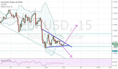 EURUSD: wait for a breakout from the pennant i guess