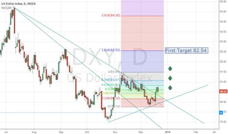 DXY: Long DXY Dollar Index