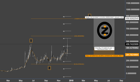 ZECUSD: Z Cash Wave Update
