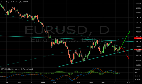 EURUSD: EUR/USD - two possible outcomes after Greek crisis endgame
