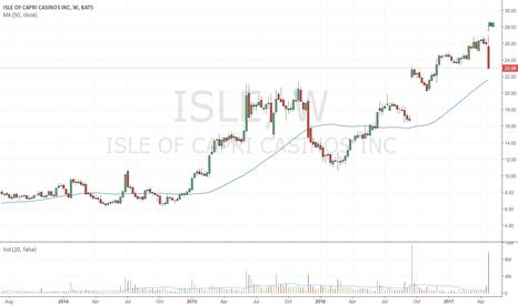 ISLE: Bearish up-thrust