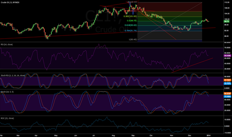 CL1!: #CL is increasing slowly but the trend stays neutral.