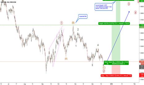 USDSGD: USDSGD-H4-great opportunity to catch wave 3