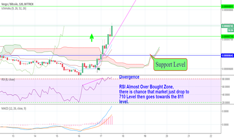 XVGBTC: XVGBTC Price Analysis