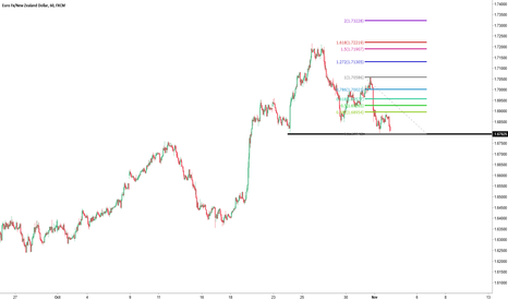 EURNZD: EURNZD support heavily tested, good move if broken