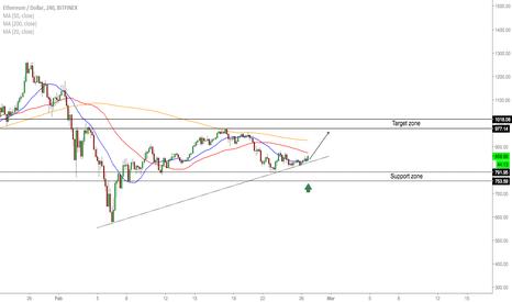 ETHUSD: ETH/USD - Buy Opportunity