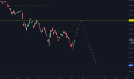 BTCUSD: BTCUSD intraday long to 12328 levels...