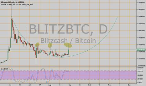 BLITZBTC: $BLITZ on a potential C&H