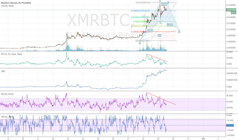 XMRBTC: Will a bat(man) emerge to save from free-fall?
