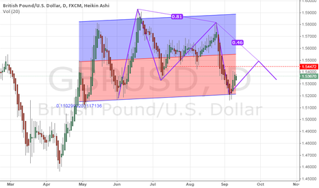 GBPUSD: GBP/USD Buy Today?