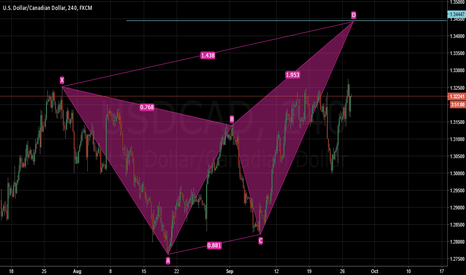 USDCAD: UCAD >> Possible bearish butterfly
