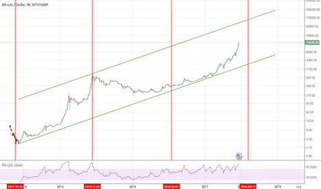 BTCUSD: Trend and cycle analysis of BTCUSDT: next target 140.000