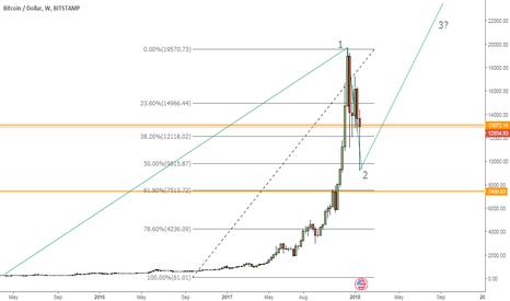 BTCUSD: Bitcoin Third Wave