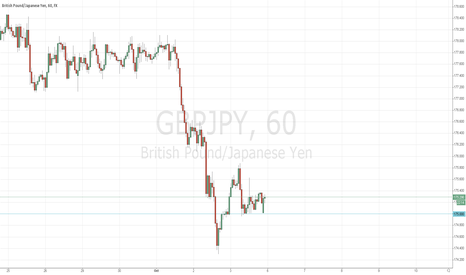 GBPJPY: Bottom setup in gbpjpy