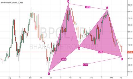 BPCL: Bullish Gartley  in BPCL