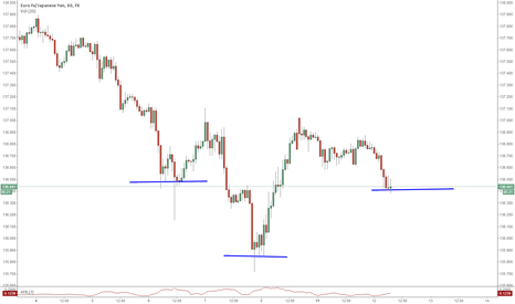 EURJPY: EURJPY Beautiful H&S Pattern