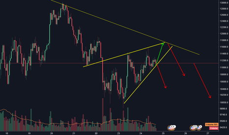 BTCUSD: BTCUSD rising wedge