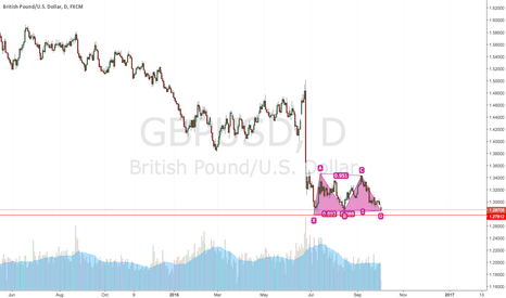 GBPUSD: Can Long Now