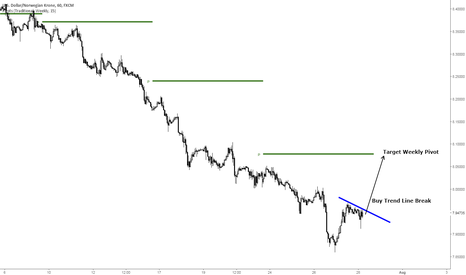 USDNOK: USDNOK - Buy Trend Line Break