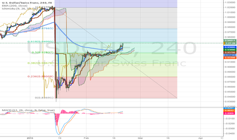 USDCHF: Finally a Long Breakout on the USD/CHF