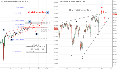 SPX500: S&P rising wedge 1H and Daily