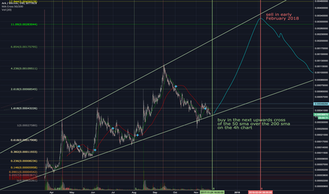 ARKBTC: If ARK continues in its present channel...