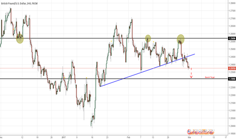 GBPUSD: 3x Test Price SNR With Trendline Breakout