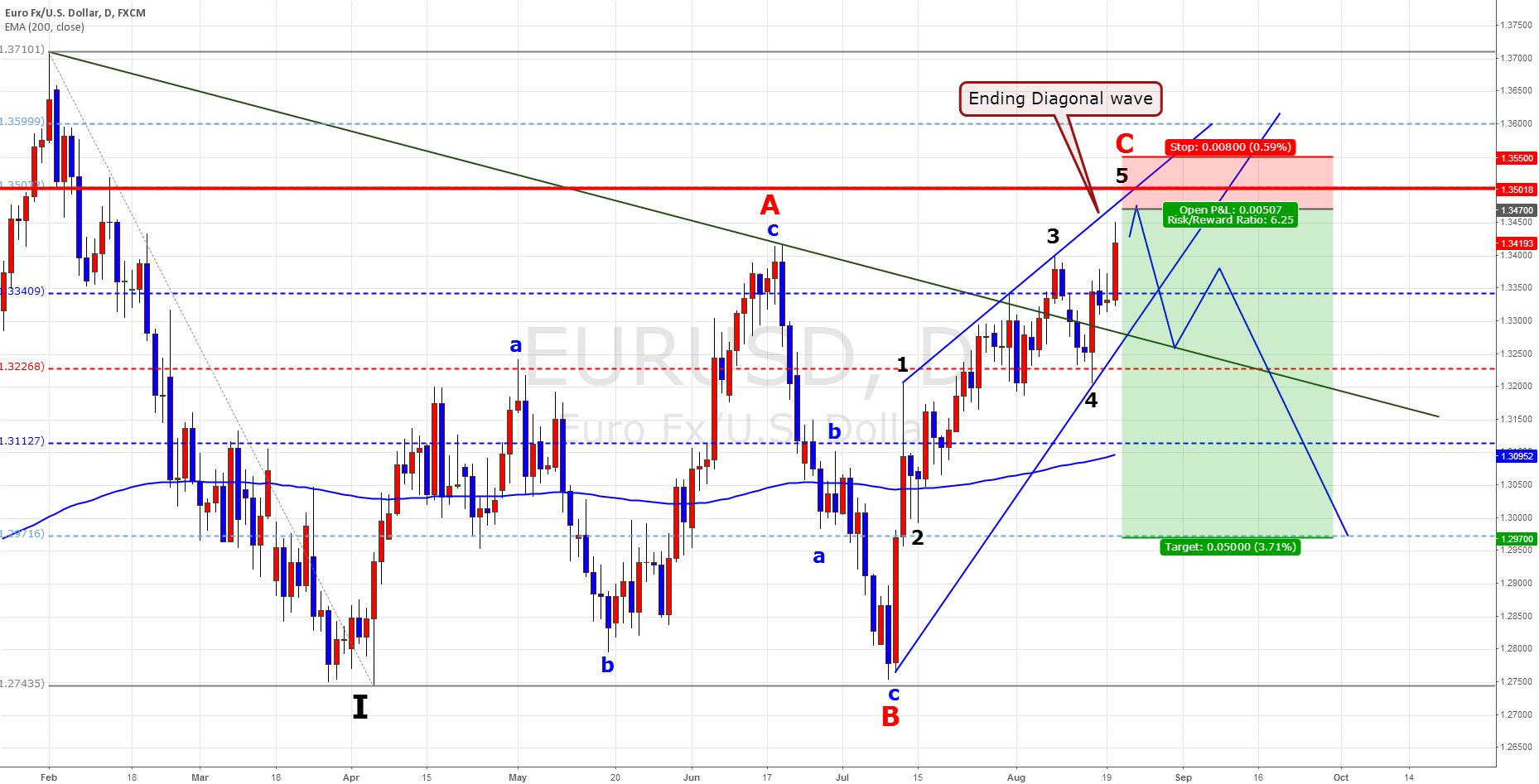 EUR/USD Swing Plan
