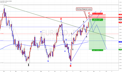 EURUSD: EUR/USD Swing Plan