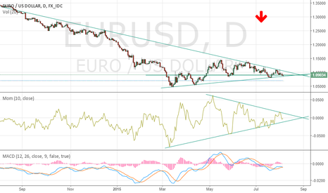 EURUSD: EURUSD possibly heading down