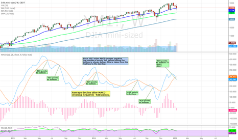 YM1!: YM Dow may have another -500 to  -600 points to go before bottom
