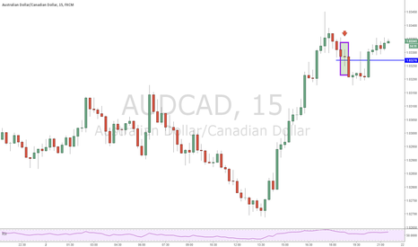 AUDCAD: Entered Short
