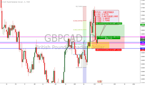 GBPCAD: 镑加日线需求的止跌信号,突破孕线做多的交易