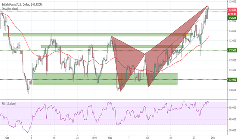 GBPUSD: Bearish Butterfly with RSI divergance