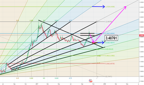 USDTRY: USDTRY CAN GO TO 3.48