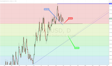 NZDUSD: Selling Potential on NZD/USD