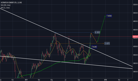 ULTRACEMCO: ULTRACEMCO : Will it break ??