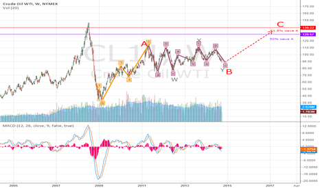CL1!: WTI up to 130-140