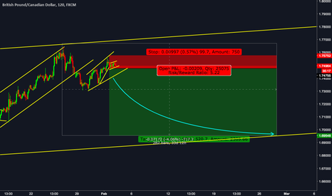 GBPCAD Chart, Rate and Analysis — TradingView