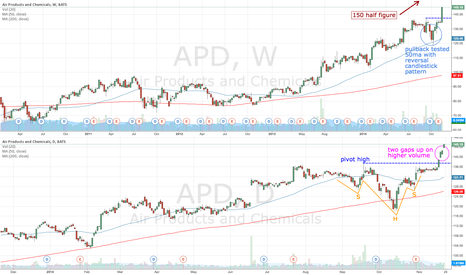 APD: APD potential measured move up