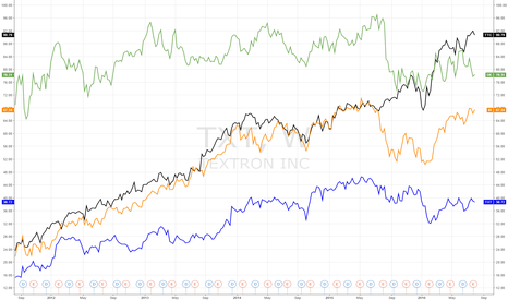 TXT: TEXTRON SHARES VS JACOBSEN'S COMPETITORS SHARES - 5 YEARS